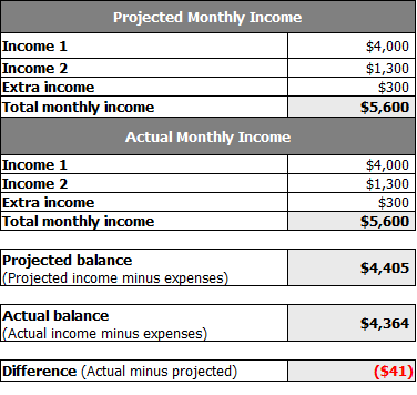 Family budget template from microsoft office for List of household expenses template